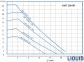 Циркуляционный насос IMP PUMPS NMT SMART 50-100 F 0