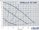 Циркуляционный насос IMP PUMPS GHNbasic II 50‐120F 0