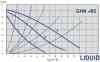 Циркуляционный насос IMP PUMPS GHN 32/85-180 0