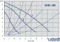 Циркуляционный насос IMP PUMPS GHN 32/80-180 0
